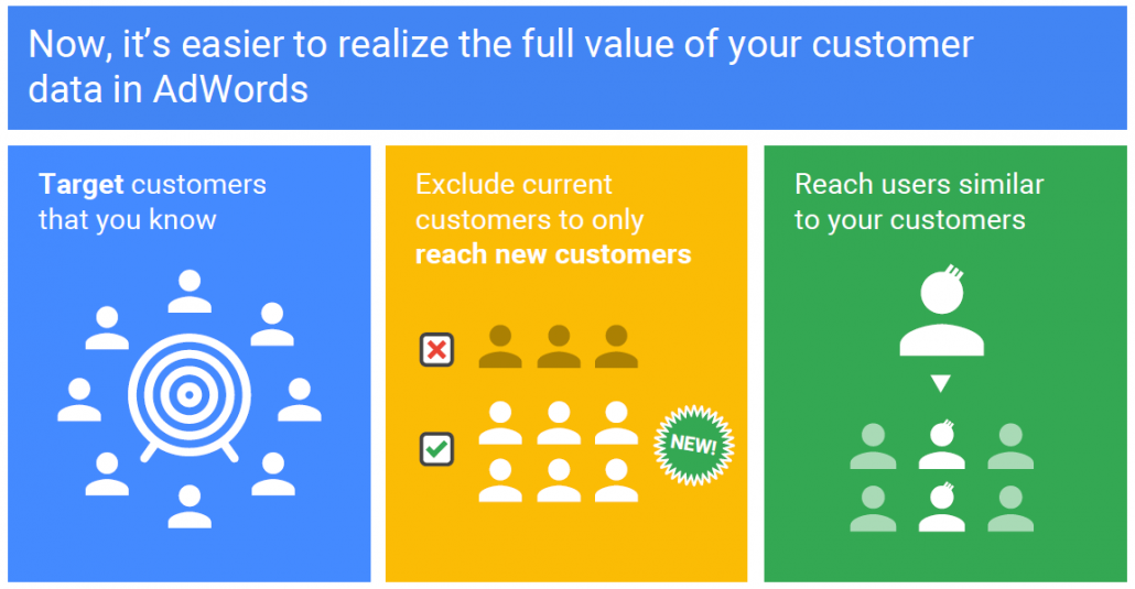 Google launched Customer Match - How it Works