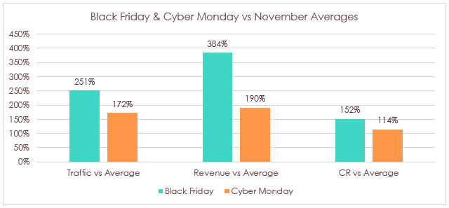 black-friday-vs-cyber-monday-performance