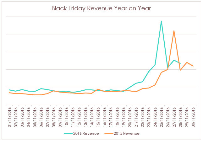 black-friday-year-on-year-stats