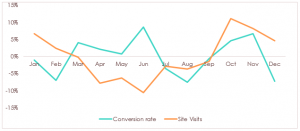 Highlighting how site visits and conversion rate varies over the year compared to the average for one major train company.